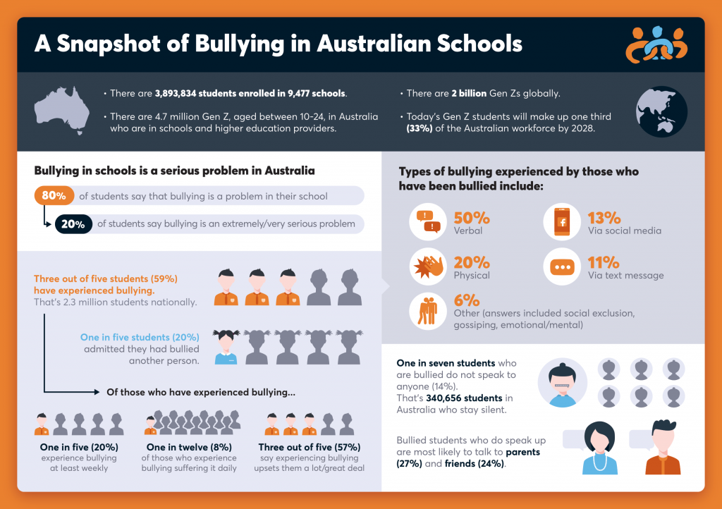 An infographic of bullying in Australian schools created by McCrindle Research.