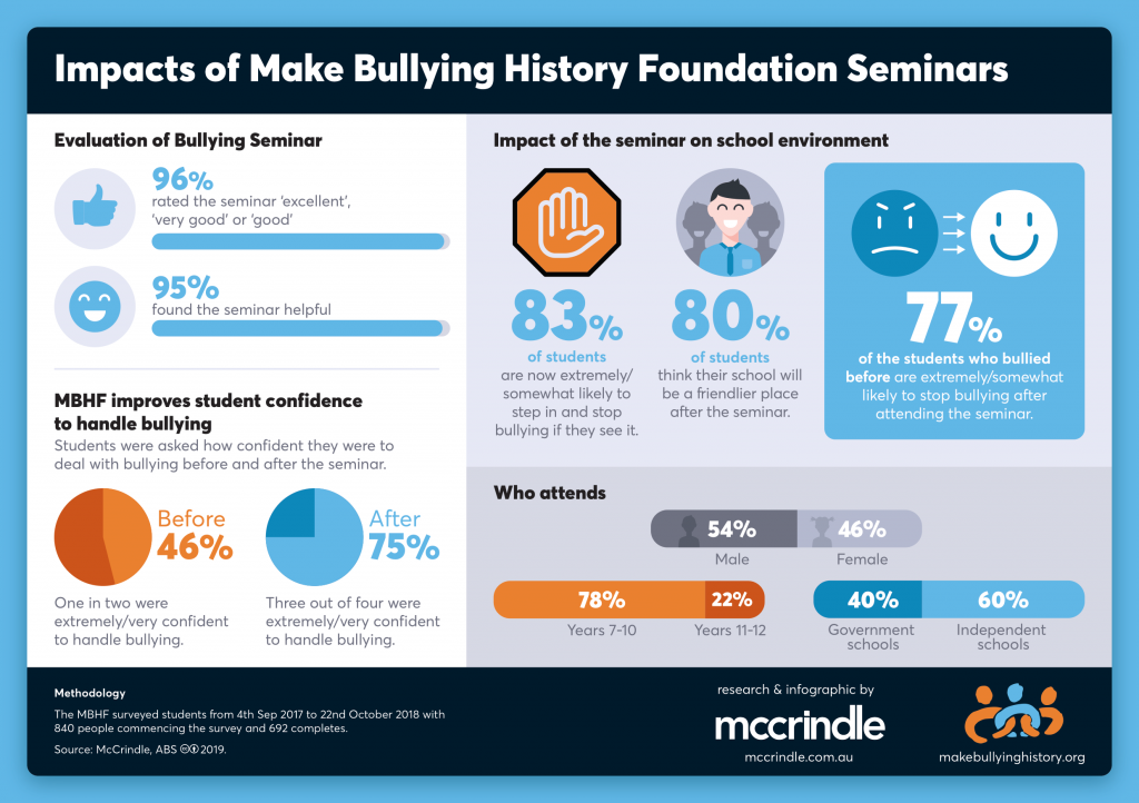 """An infographic on the impacts of """"Make Bullying History"""" foundation seminars created by McCrindle Research"""