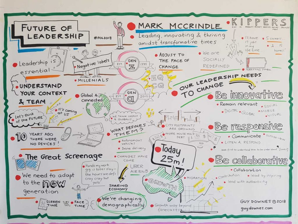 A visual depiction of content delivered in Mark McCrindle;s keynote, created by Think in Colour