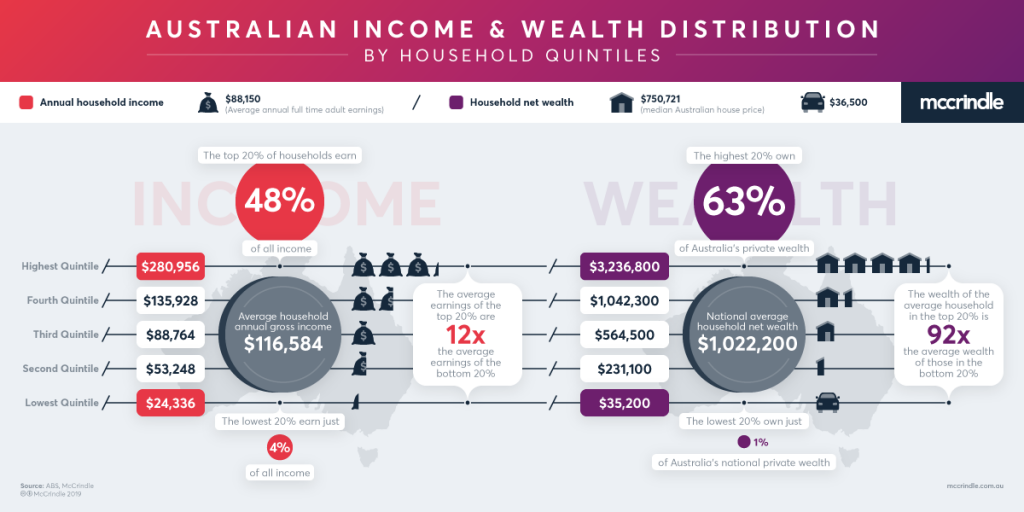 Mccrindle wealth distribution