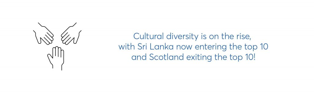 text graphic which reads cultural diversity is on the rise, with sri lanka now entering the top 10 and scotland exiting the top 10!