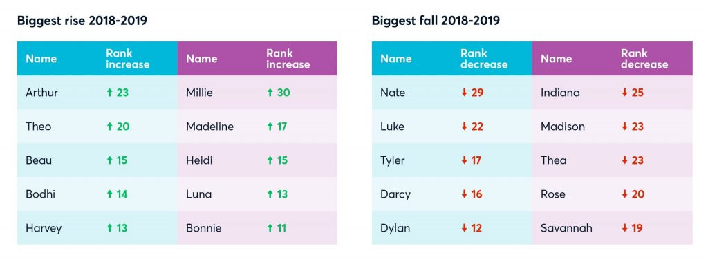 text graphic which shows the 5 boys names and 5 girls names which have had the biggest rise in popularity between 2018 - 2019. these are arthur, theo, beau, bodhi, harvey, millie, madeline, heidi, luna and bonnie. And the 5 boys name and 5 girls which have had the biggest fall in popularity between 2018-2019. these are nate, luke, tyler, darcy, dylan, indiana, madison, thea, rose and savannah.