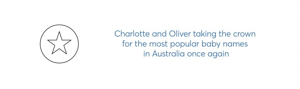 """text graphic which reads """"Charlotte and Oliver taking the crown for the most popular baby names in Australia once again."""""""