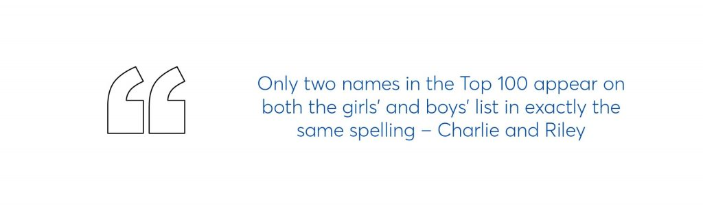 text graphic which says Only two names in the Top 100 appear on both the girls' and boys' list in exactly the same spelling – Charlie and riley