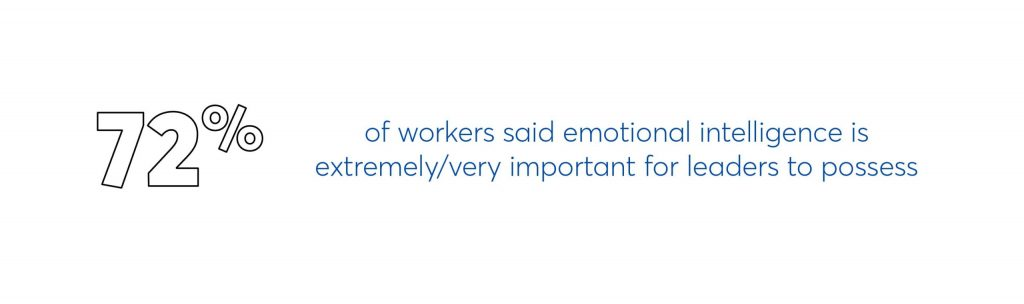 72% of workers said emotional intelligence is extremely/very important for leaders to possess